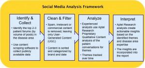 social media analysis image